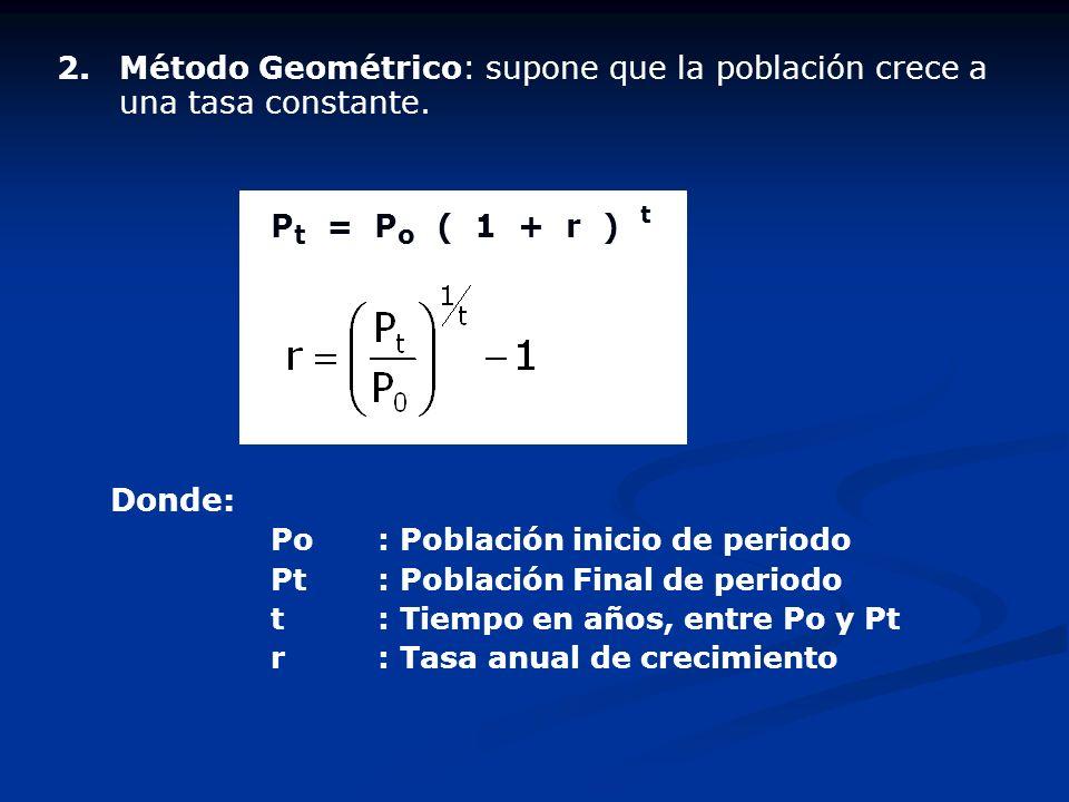 Método Geométrico: supone que la población crece a una tasa constante.