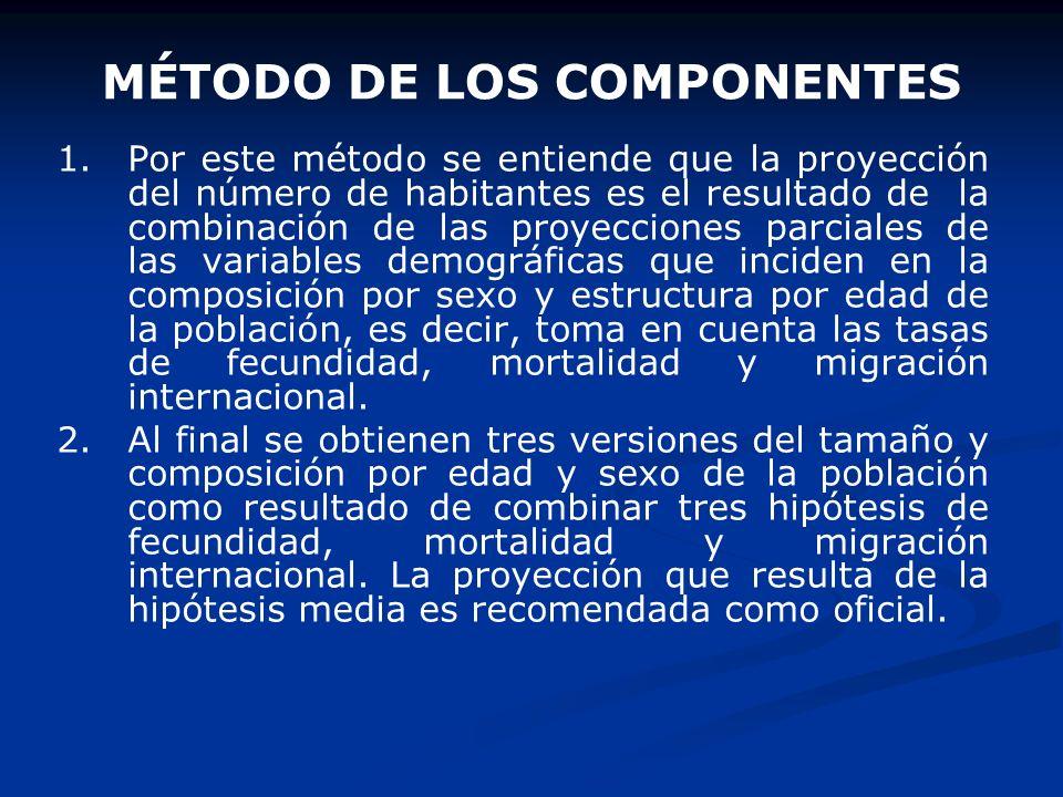 MÉTODO DE LOS COMPONENTES