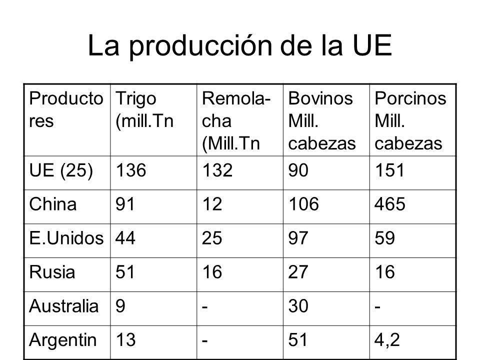La producción de la UE Productores Trigo (mill.Tn Remola-cha (Mill.Tn