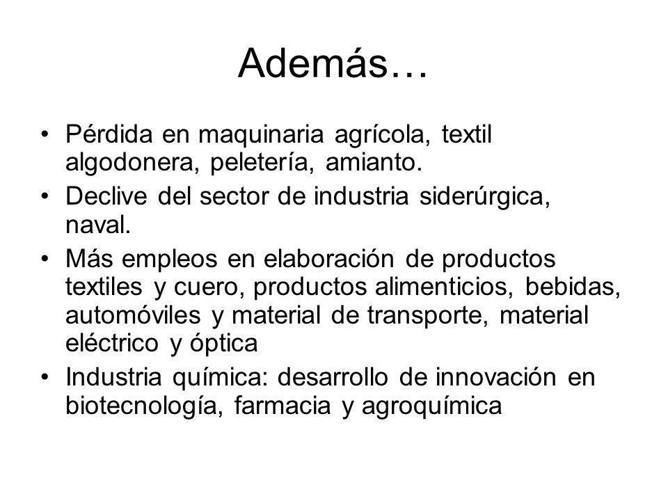 Además… Pérdida en maquinaria agrícola, textil algodonera, peletería, amianto. Declive del sector de industria siderúrgica, naval.