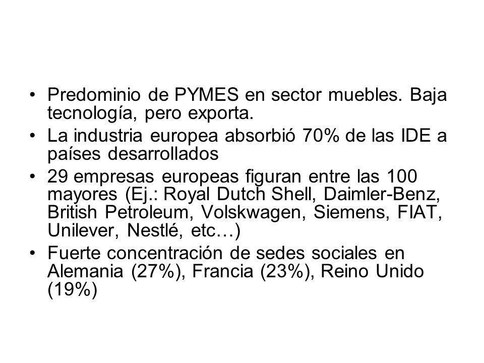 Predominio de PYMES en sector muebles. Baja tecnología, pero exporta.