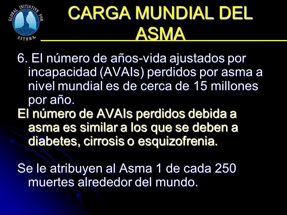 CARGA MUNDIAL DEL ASMA