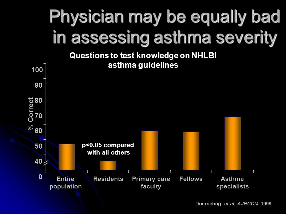 Physician may be equally bad in assessing asthma severity