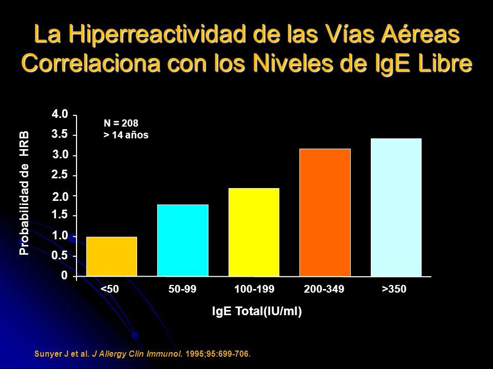 La Hiperreactividad de las Vías Aéreas Correlaciona con los Niveles de IgE Libre