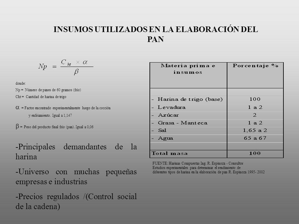INSUMOS UTILIZADOS EN LA ELABORACIÓN DEL PAN
