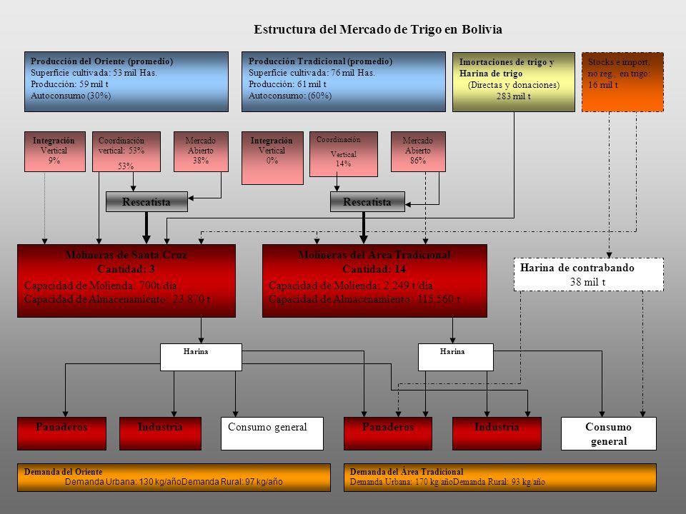 Estructura del Mercado de Trigo en Bolivia