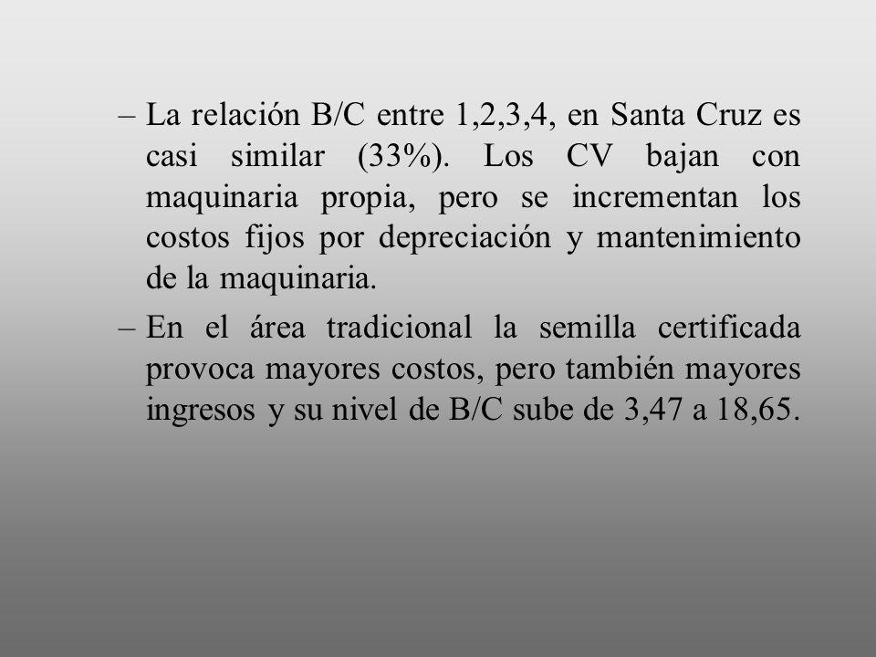 La relación B/C entre 1,2,3,4, en Santa Cruz es casi similar (33%)