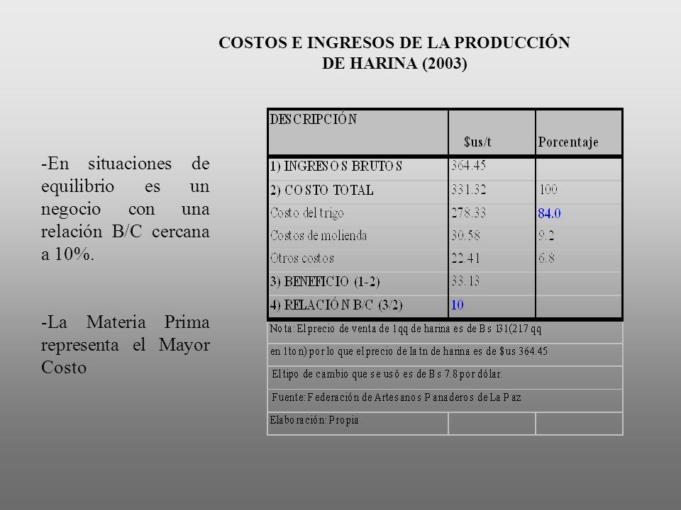 COSTOS E INGRESOS DE LA PRODUCCIÓN DE HARINA (2003)