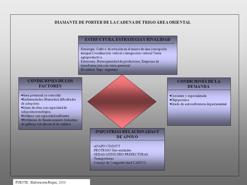 ESTRUCTURA, ESTRATEGIA Y RIVALIDAD
