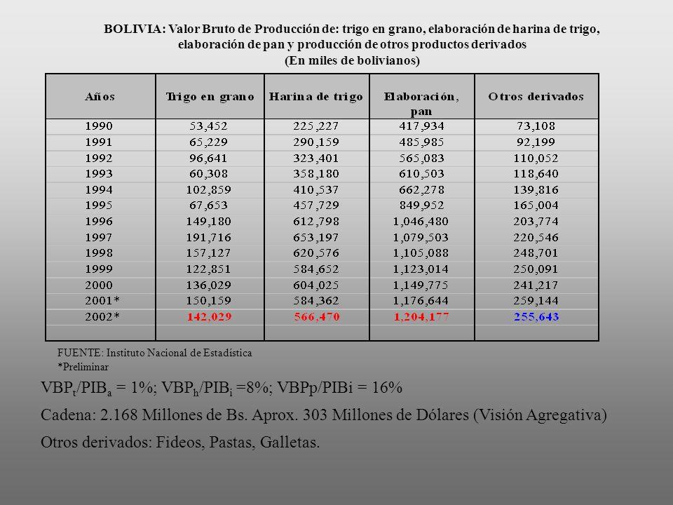(En miles de bolivianos)