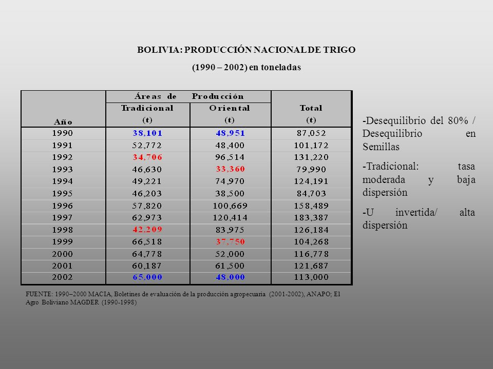 BOLIVIA: PRODUCCIÓN NACIONAL DE TRIGO