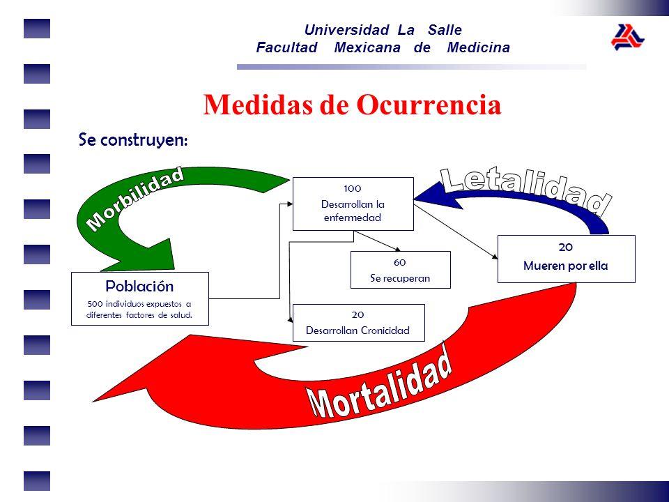 Mortalidad Medidas de Ocurrencia Se construyen: Morbilidad Letalidad