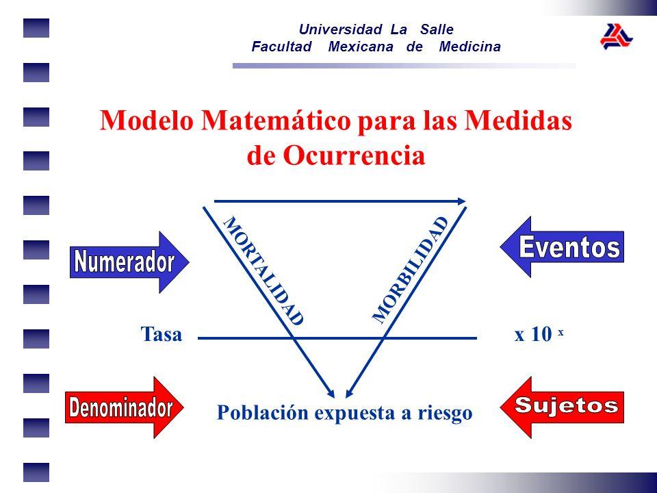 Modelo Matemático para las Medidas de Ocurrencia
