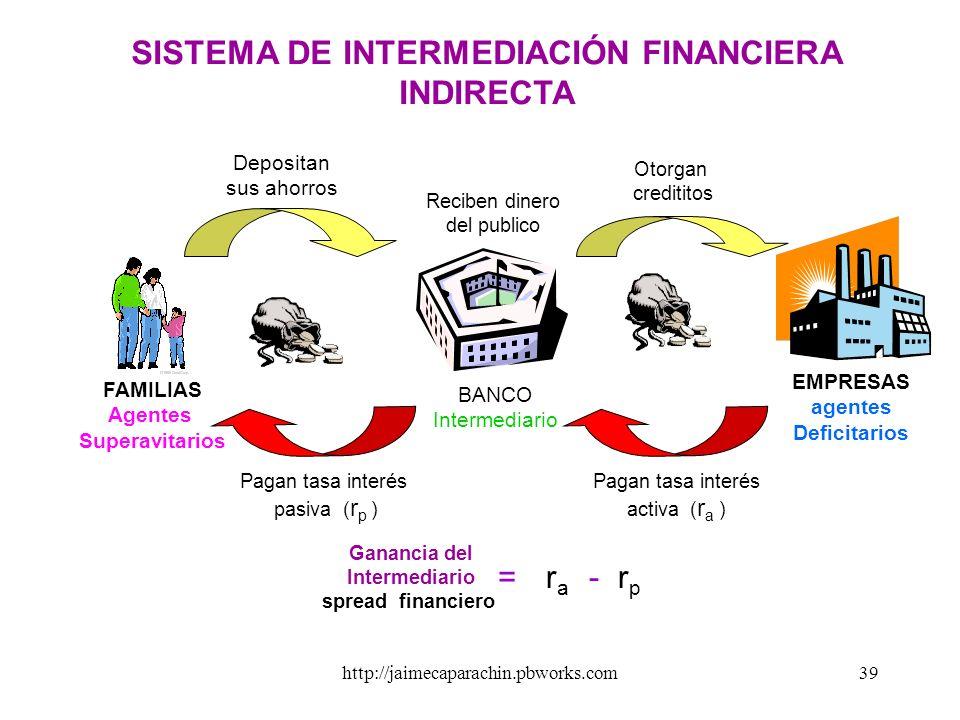 SISTEMA DE INTERMEDIACIÓN FINANCIERA