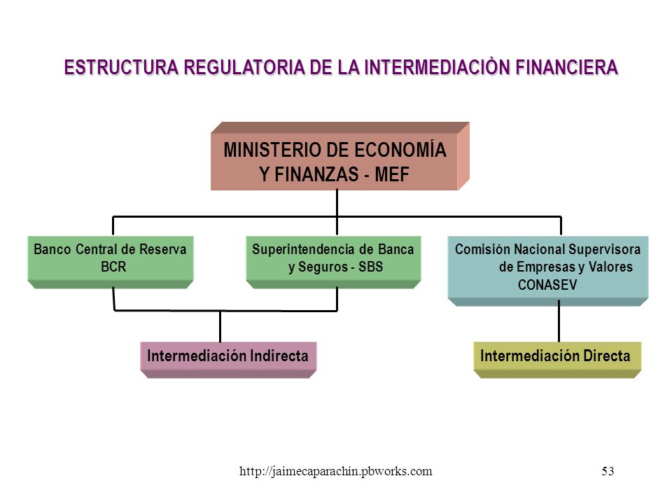 ESTRUCTURA REGULATORIA DE LA INTERMEDIACIÒN FINANCIERA