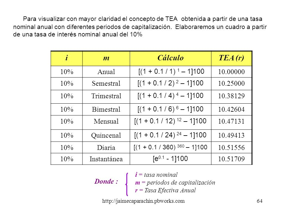 Para visualizar con mayor claridad el concepto de TEA obtenida a partir de una tasa nominal anual con diferentes periodos de capitalización. Elaboraremos un cuadro a partir de una tasa de interés nominal anual del 10%