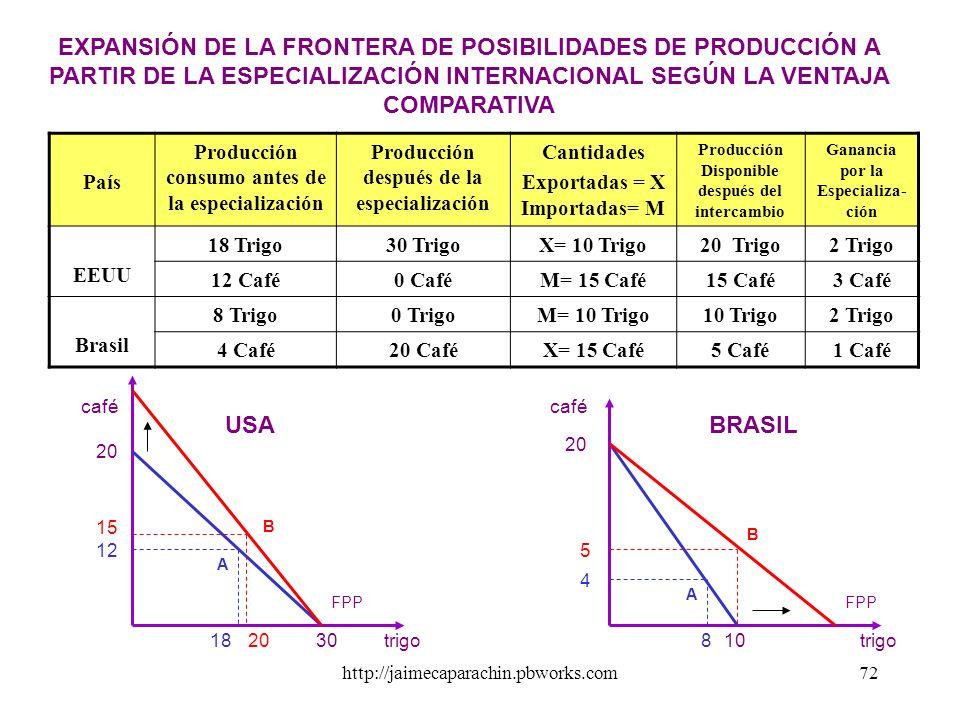 EXPANSIÓN DE LA FRONTERA DE POSIBILIDADES DE PRODUCCIÓN A PARTIR DE LA ESPECIALIZACIÓN INTERNACIONAL SEGÚN LA VENTAJA COMPARATIVA