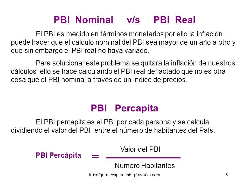 PBI Nominal v/s PBI Real