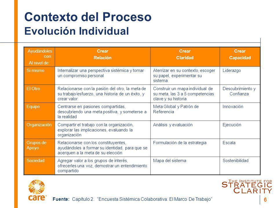 Contexto del Proceso Evolución Individual