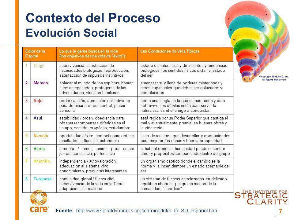 Contexto del Proceso Evolución Social