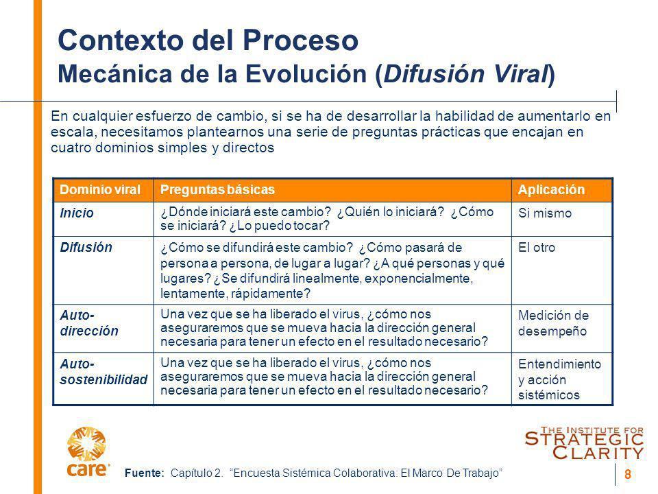 Contexto del Proceso Mecánica de la Evolución (Difusión Viral)