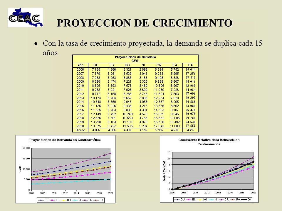 PROYECCION DE CRECIMIENTO