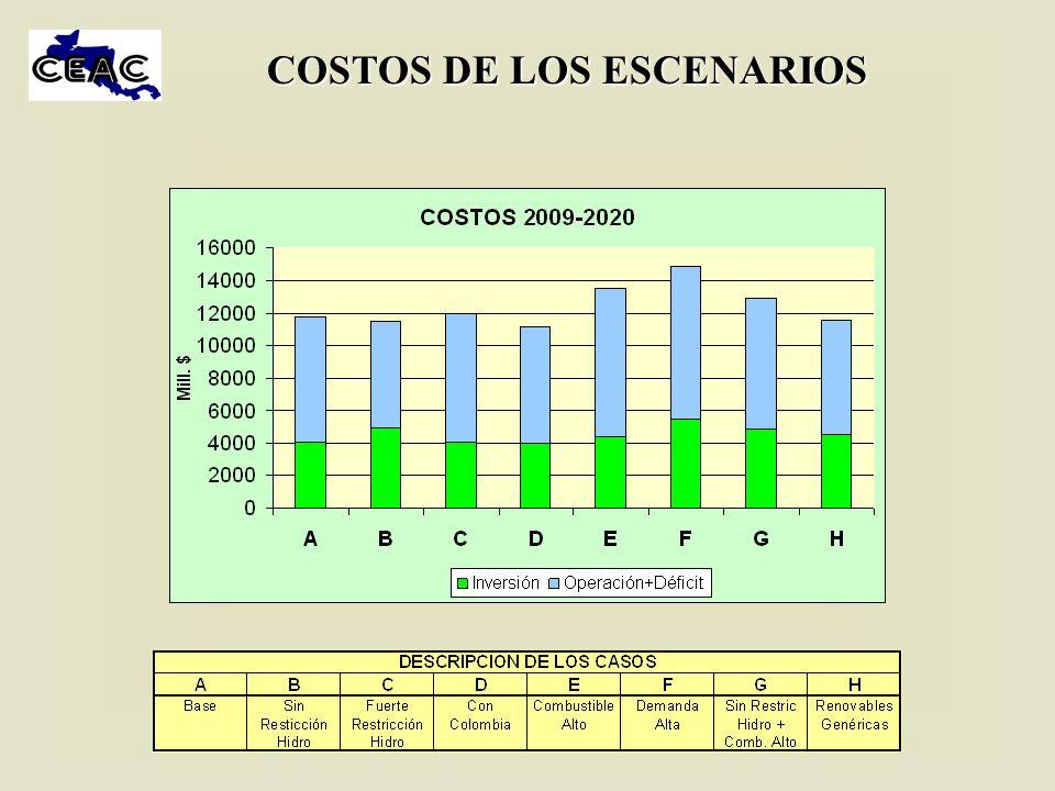 COSTOS DE LOS ESCENARIOS
