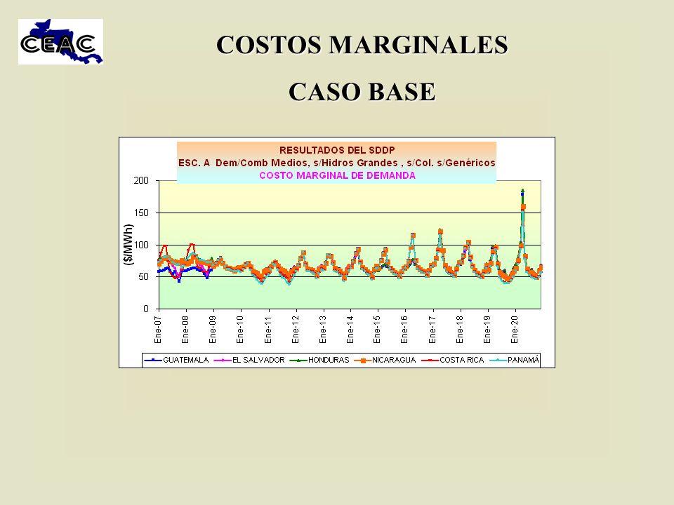 COSTOS MARGINALES CASO BASE