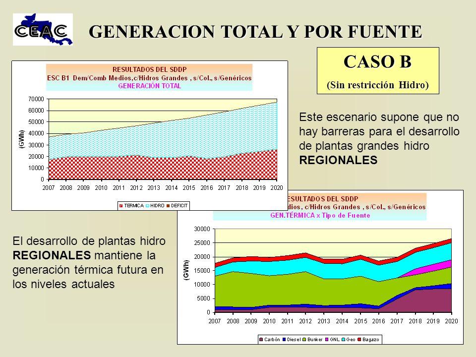 GENERACION TOTAL Y POR FUENTE (Sin restricción Hidro)
