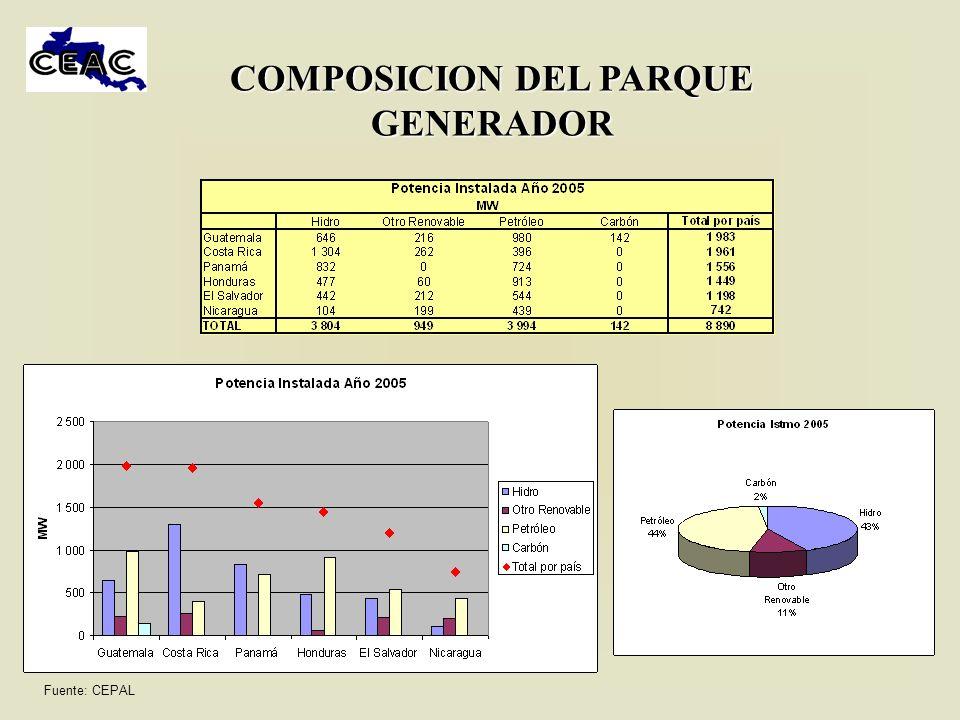COMPOSICION DEL PARQUE GENERADOR