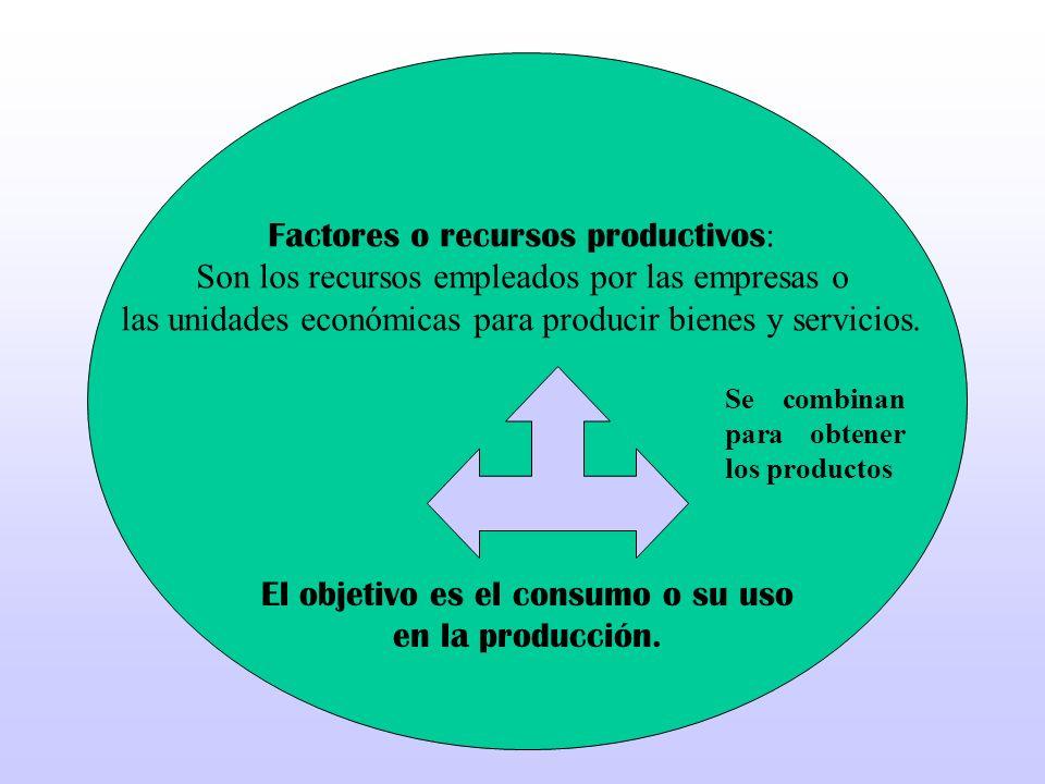 Factores o recursos productivos: