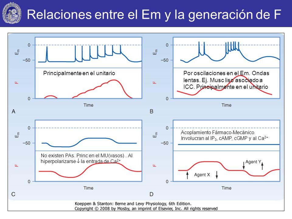 Relaciones entre el Em y la generación de F
