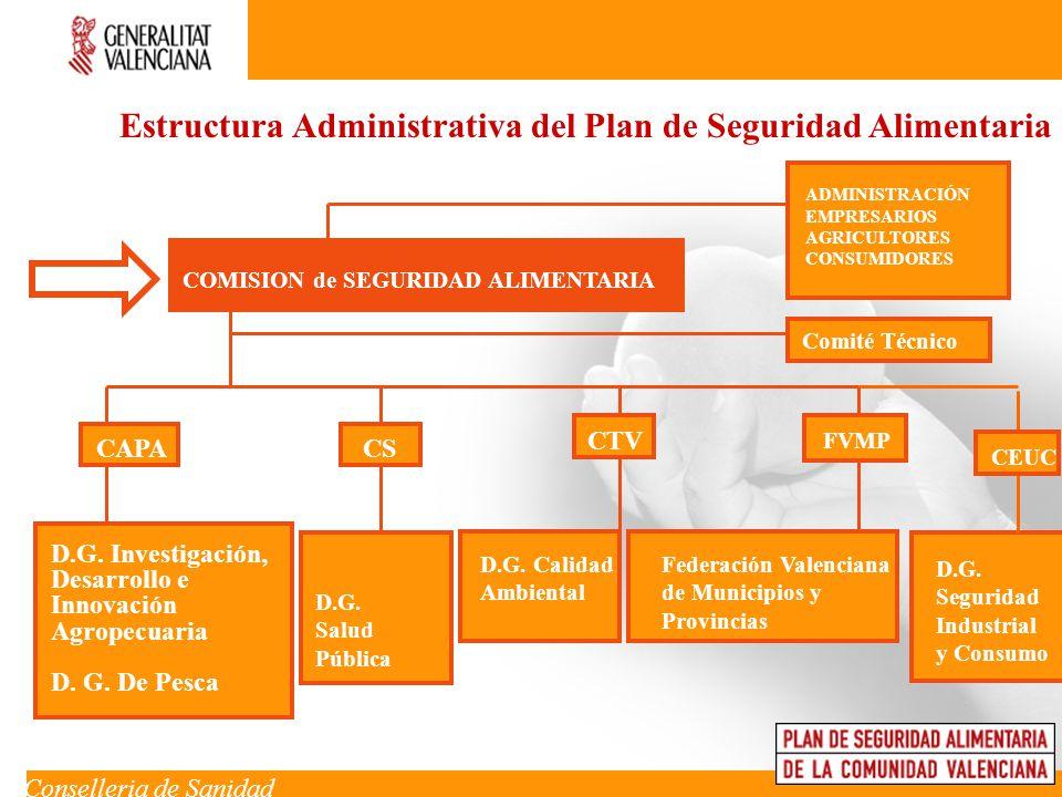 Estructura Administrativa del Plan de Seguridad Alimentaria