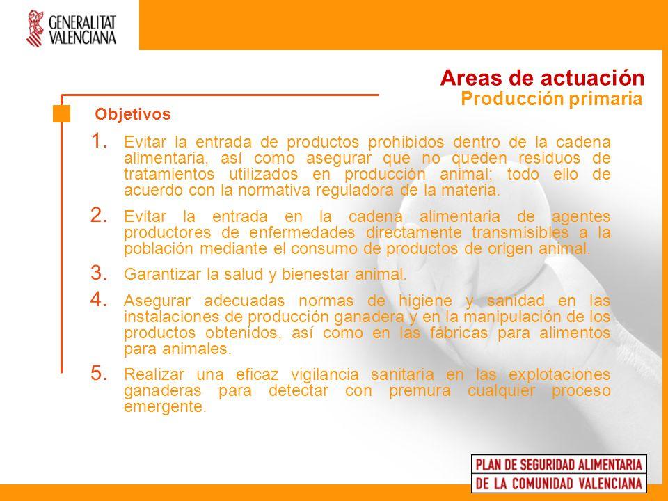 Areas de actuación Producción primaria Objetivos