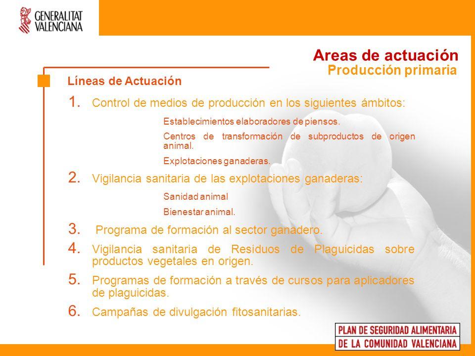 Areas de actuación Producción primaria Líneas de Actuación