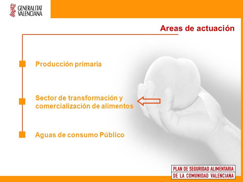 Areas de actuación Producción primaria