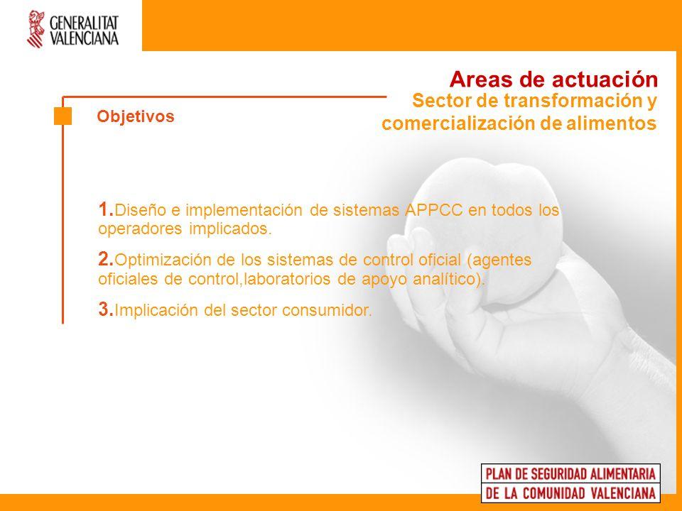 Areas de actuación Sector de transformación y comercialización de alimentos. Objetivos.