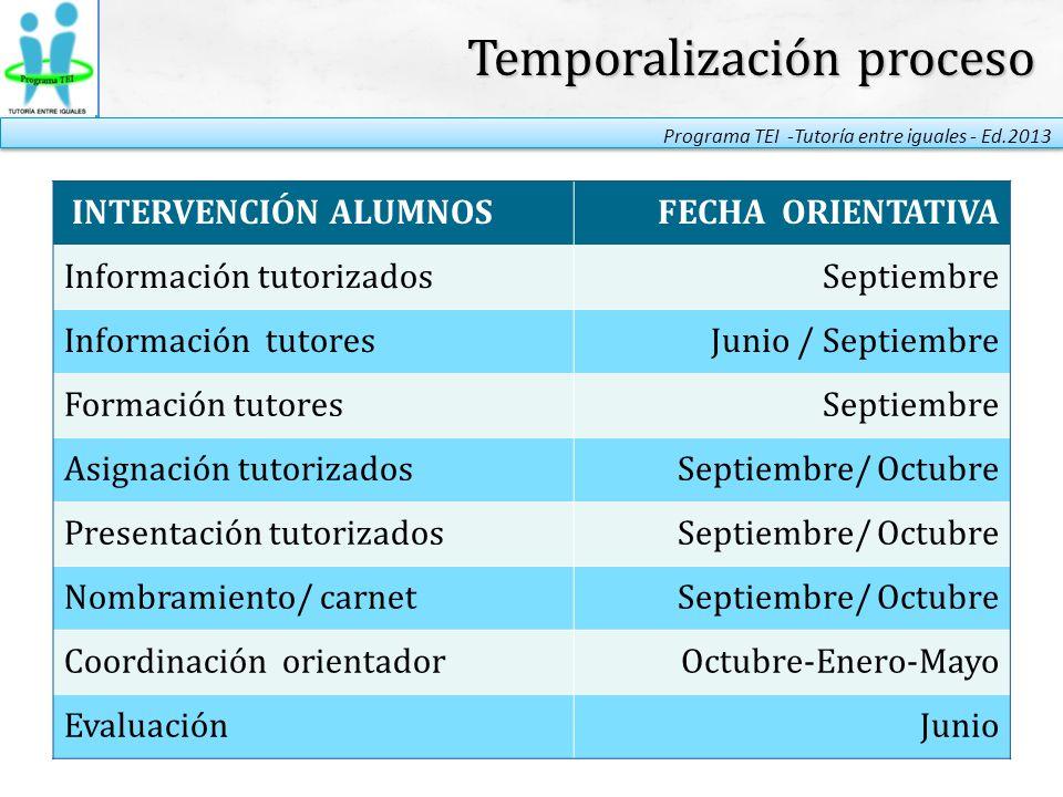 Temporalización proceso