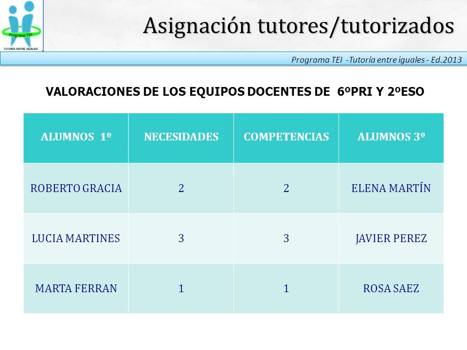 VALORACIONES DE LOS EQUIPOS DOCENTES DE 6ºPRI Y 2ºESO