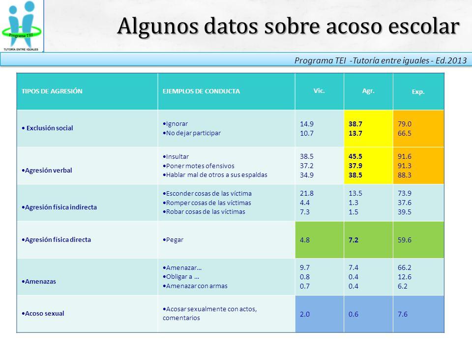 Algunos datos sobre acoso escolar