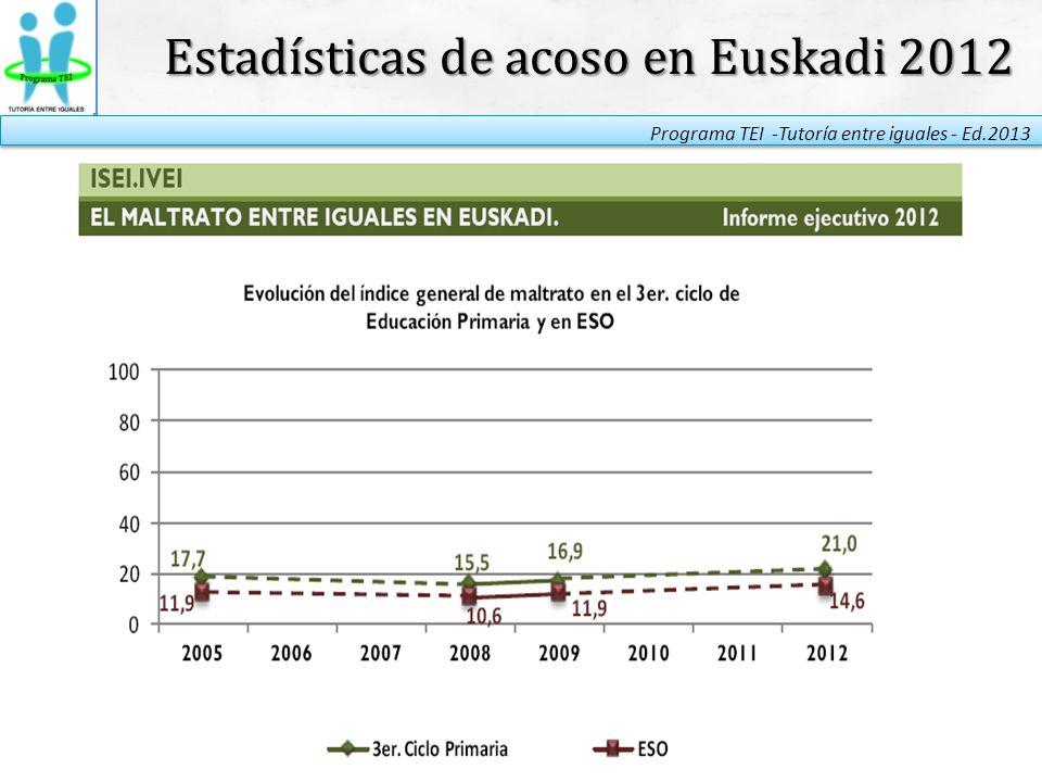 Estadísticas de acoso en Euskadi 2012