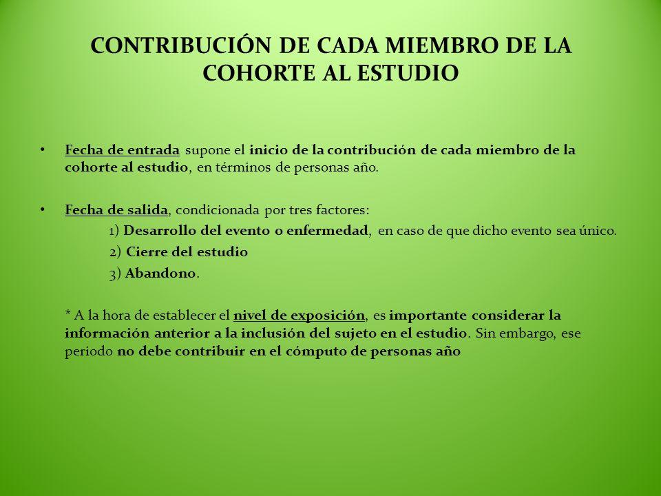 CONTRIBUCIÓN DE CADA MIEMBRO DE LA COHORTE AL ESTUDIO