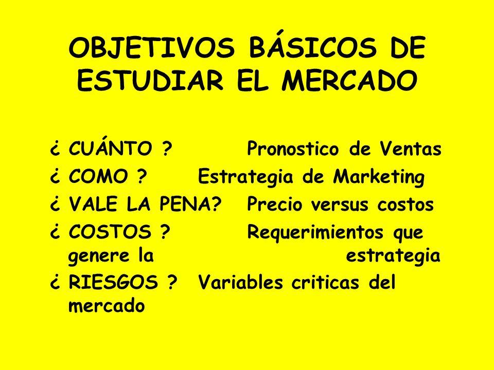 OBJETIVOS BÁSICOS DE ESTUDIAR EL MERCADO