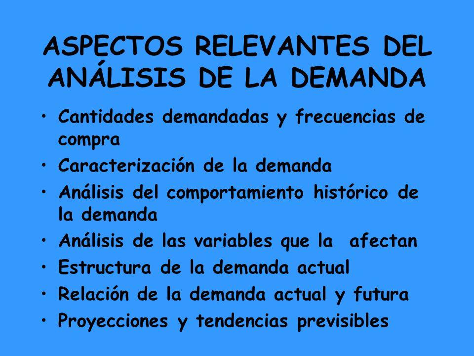 ASPECTOS RELEVANTES DEL ANÁLISIS DE LA DEMANDA