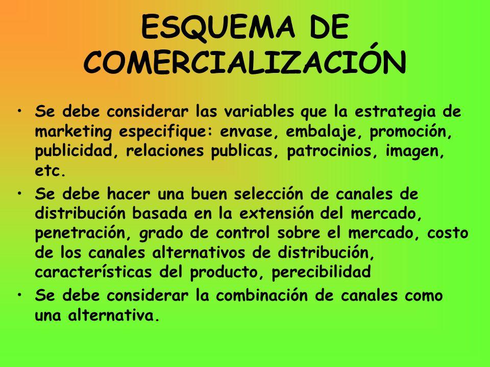 ESQUEMA DE COMERCIALIZACIÓN
