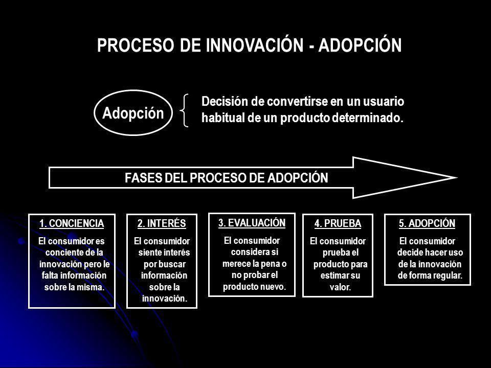 PROCESO DE INNOVACIÓN - ADOPCIÓN