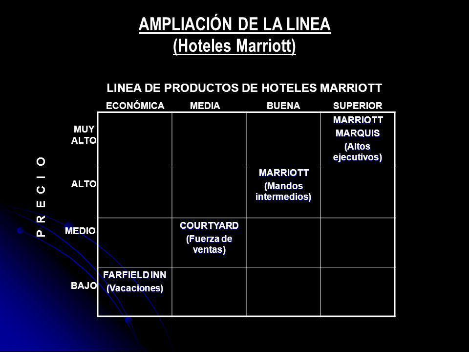 AMPLIACIÓN DE LA LINEA (Hoteles Marriott)
