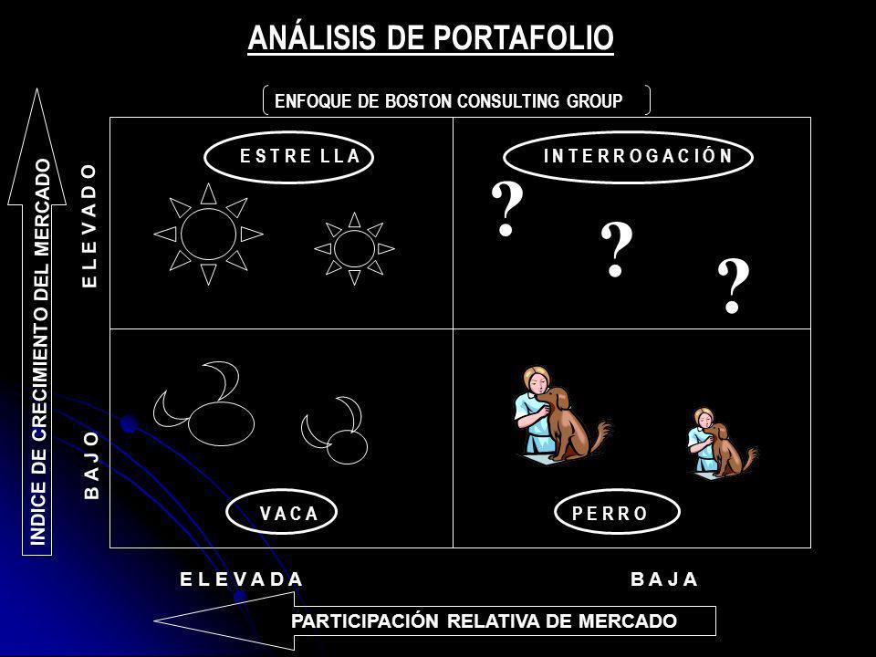 ANÁLISIS DE PORTAFOLIO