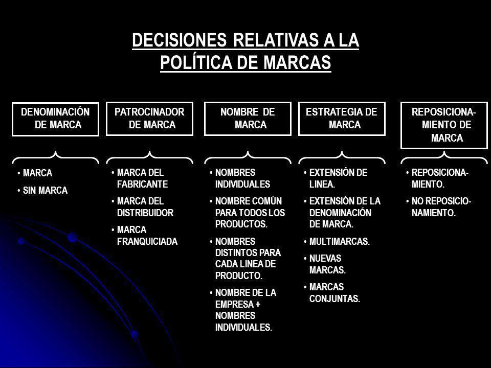 DECISIONES RELATIVAS A LA REPOSICIONA-MIENTO DE MARCA