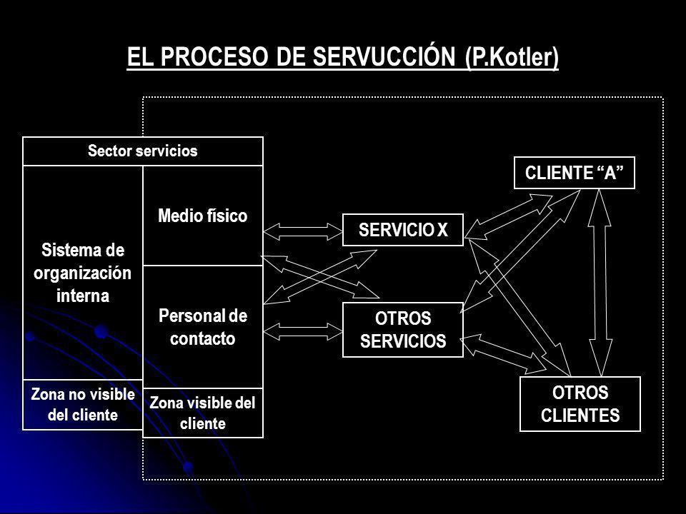EL PROCESO DE SERVUCCIÓN (P.Kotler)